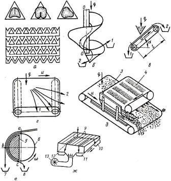Схема устройств, разделяющих материал по форме поверхности и плотности зерновки