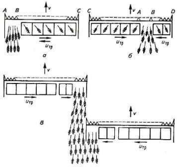 Двухпоточная (А), трёхпоточная (Б) валковые жатки, сдваивание валков (В)