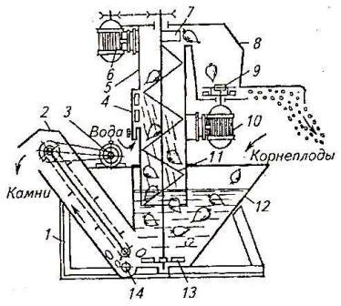 Измельчитель-камнеуловитель ИКМ-Ф-10. Схема технологического процесса
