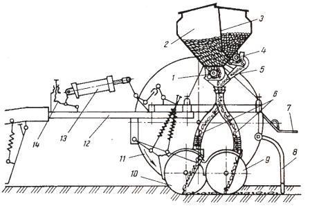 Комбинированная рядовая сеялка (технологическая схема)