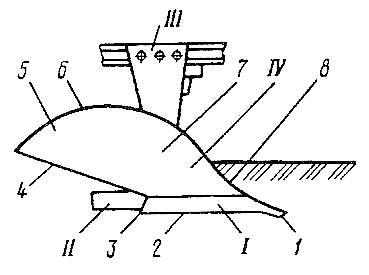 Лемешно-отвальный плужный корпус