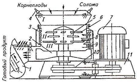 схема измельчителя-смесителя ИСК-3