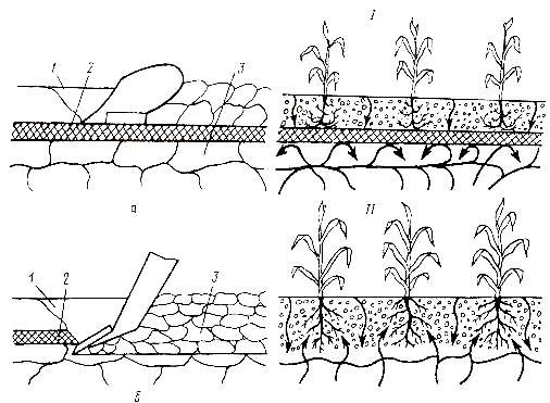 обработки почвы плугом на