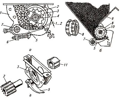 Схемы работы желобчатого [а] и