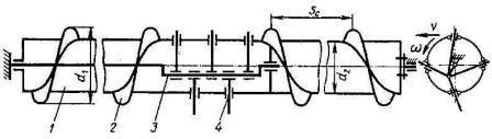 шнек комбайновой жатки (схема)