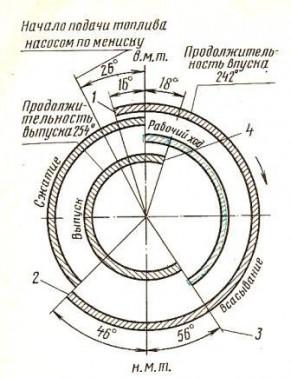 Диаграмма фаз газораспределения для тракторов МТЗ-80 МТЗ-82 МТЗ-100 МТЗ-102