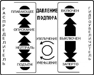 Схема управления гидросистемой