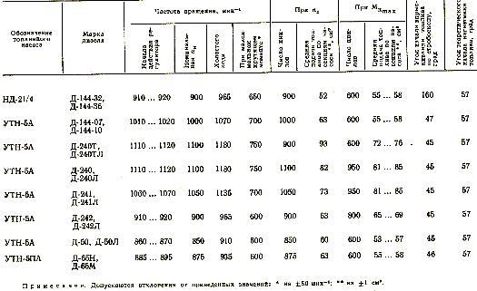 значения регулировочных параметров топливных насосов