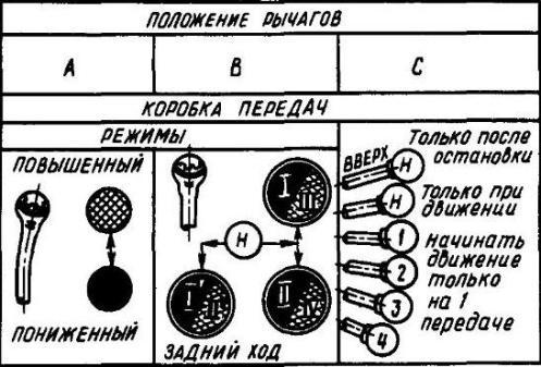 Схема положения рычагов А, В,