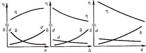 Зависимость потерь недомолоченного (δ) и свободного (η) зерна в соломе, а также дробление зерна (d) от частоты вращения n барабана (ротора), средних зазоров (Δ) между бичами и планками деки и приведённой подачи (q) (прерывистость ординаты обусловлена тем, что η>>δ и η>>d)