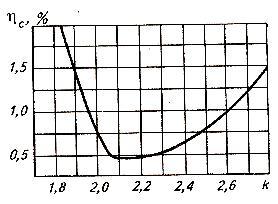 Зависимость потерь зерна (ηс) от показателя кинематического режима (k) работы соломотряса