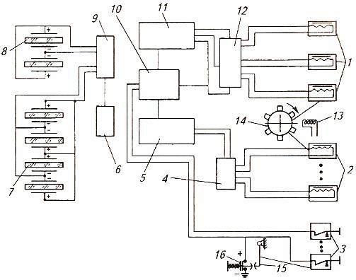 Блок-схема контроля работы механизмов комбайна