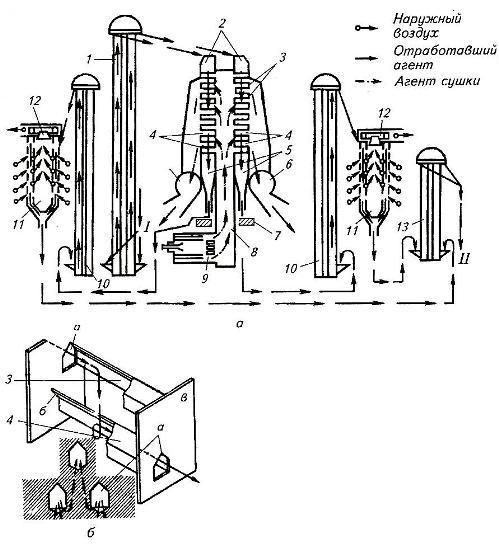 Схема двухтактной сушилки (А) и короба (Б)