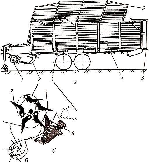 Схема подборщика-полуприцепа ТП-Ф-45 (А) и фрагмент устройств для набивания (Б) и измельчения (В) корма