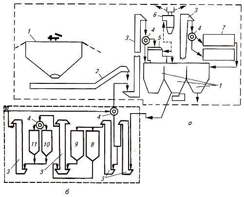 Схема потоков зерновой смеси в зерносушильном комплексе