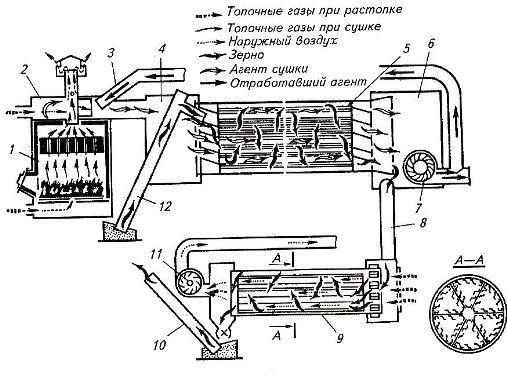 Схема рабочего процесса барабанной зерносушилки