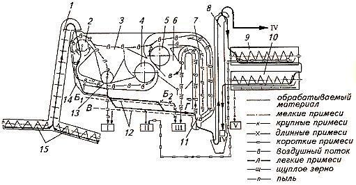 Схема решётно-триерной зерноочистительной машины СМ-4