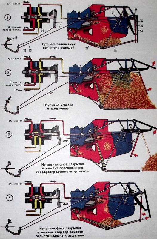Схема взаимодействия механизмов выгрузки копны и возврата системы в исходное положение комбайнов «Енисей», «Колос», «Нива»