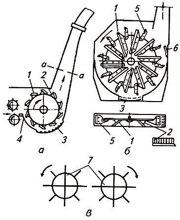 Схемы измельчающих устройств