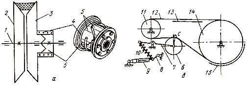 Схемы механизмов натяжения ремня (А) и включения рабочих органов комбайна (Б)