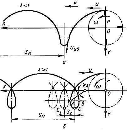 Траектория точек конца планки мотовила