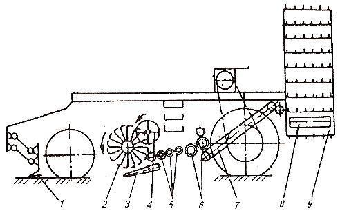 Корнеуборочная машина РКС-6. Схема работы