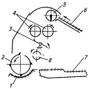 Молотилка-веялка МВ-2,5А. Отрыв, вымолот семян и перетирание коробочек