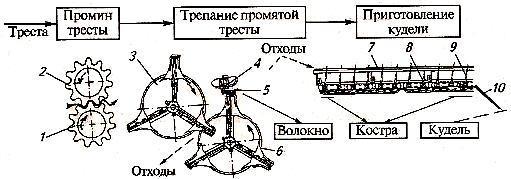 Процессы и рабочие органы машин для переработки тресты