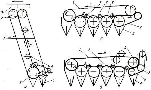 Схемы теребильных аппаратов