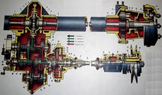 Кинематическая схема ходовой части комбайна СК-5М «Нива», СК-6II «Колос»