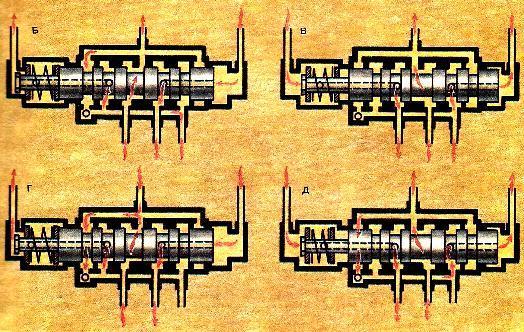 Принципиальная схема действия гидросистемы рулевого управления комбайнов «Енисей», «Нива», «Колос»