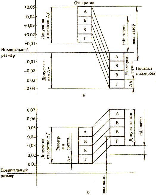 Схема расположения размерных