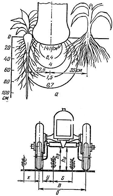 Элементы агротехнической проходимости трактора