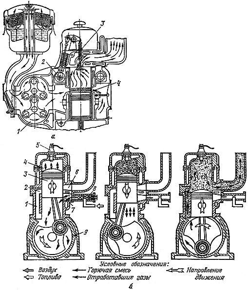 Двухтактный двигатель. Схема устройства и работы