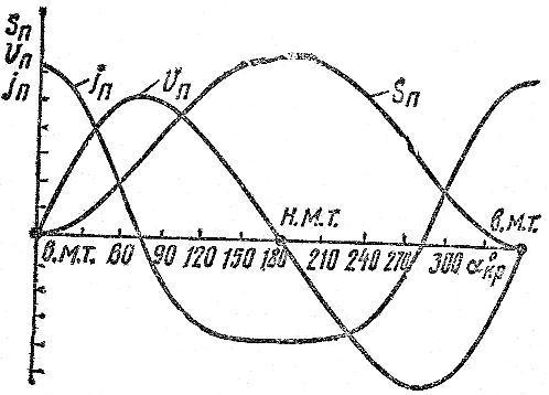 Графики перемещения Sп, скорости νп и ускорения jп поршня в зависимости от угла поворота коленчатого вала
