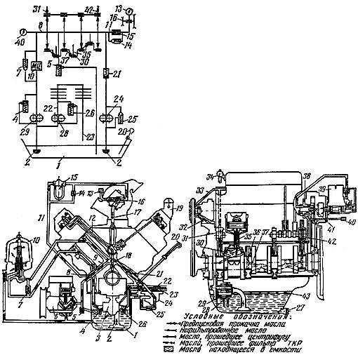 Схема комбинированной смазочной системы двигателя СМД-62