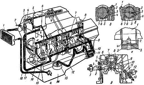 Смазочная система двигателя ЗМЗ-53