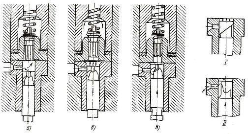 Схема работы плунжерной пары