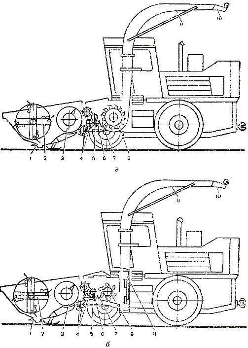 комбайн КСК-100. Схема
