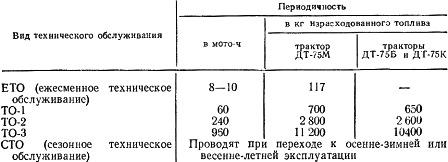 Виды и периодичность технического обслуживания тракторов ДТ-75М, ДТ-75Б, ДТ-75К
