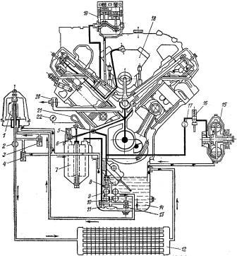 Схема смазочной системы двигателя КамАЗ-740