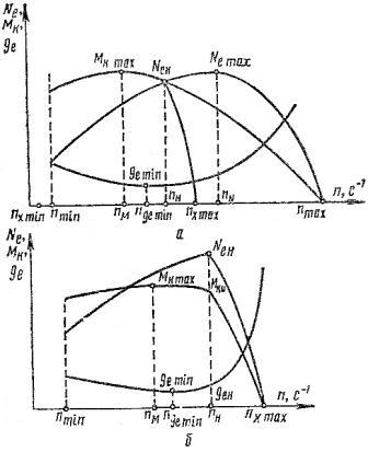 Характерные значения частот вращения двигателей внутреннего сгорания по скоростной характеристике