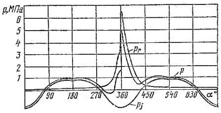Изменение силы давления газов Pr, силы инерции Pi и суммарной силы P в зависимости от угла поворота коленчатого вала