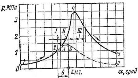 Развёрнутая диаграмма процесса сгорания карбюраторного двигателя