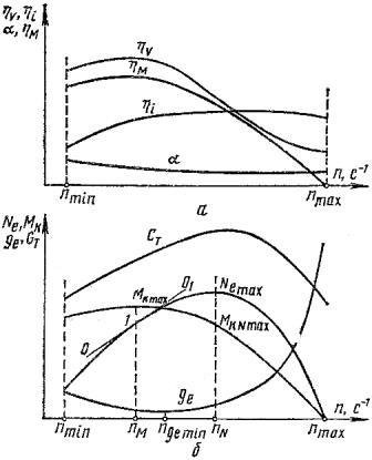Скоростная характеристика карбюраторного двигателя