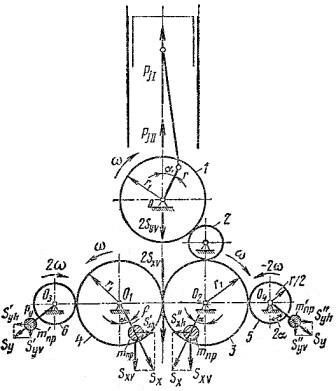 Уравновешивание одноцилиндрового двигателя внутреннего сгорания по методу Ланчестера
