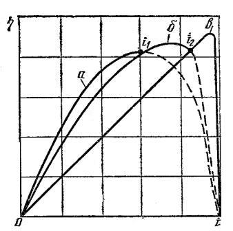 Характеристика изменения КПД комплексного гидротрансформатора с двумя колёсами реактора в зависимости от передаточного числа