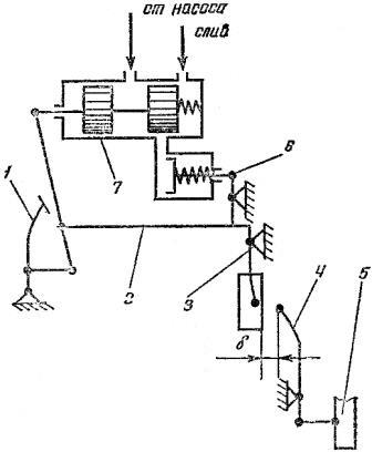 Схема механизма управления сцеплением с гидроусилителем