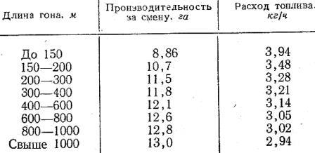 Величина производительности за смену и расход топлива при подкормке растений тракторами Т-40 и Т-40А с культиватором КОН-2,8П для северо-западной зоны (по данным ЛСХИ)